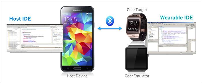 Samsung Tizen SDK Kommunikation Smartphone-Smartwatch