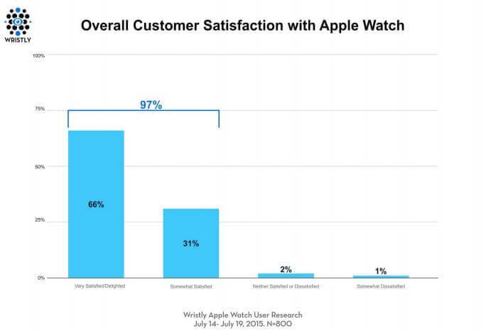 Apple Watch Kundenzufriedenheit