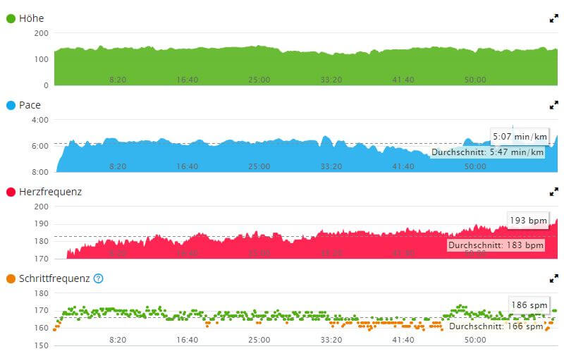 Auswertungen von Laufdaten im Garmin connect-Portal